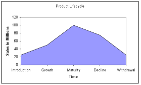 Product+life+cycle+curve